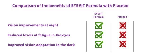 Comparison of eyevit eye vitamin benefits compared with placebo